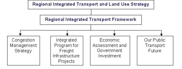 Regional Integrated Transport and Land Use Strategy